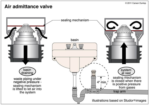 valves - Getting Water to a Kitchen Island Sink
